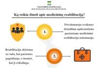 Ką reikia žinoti apie medicininę reabilitaciją?